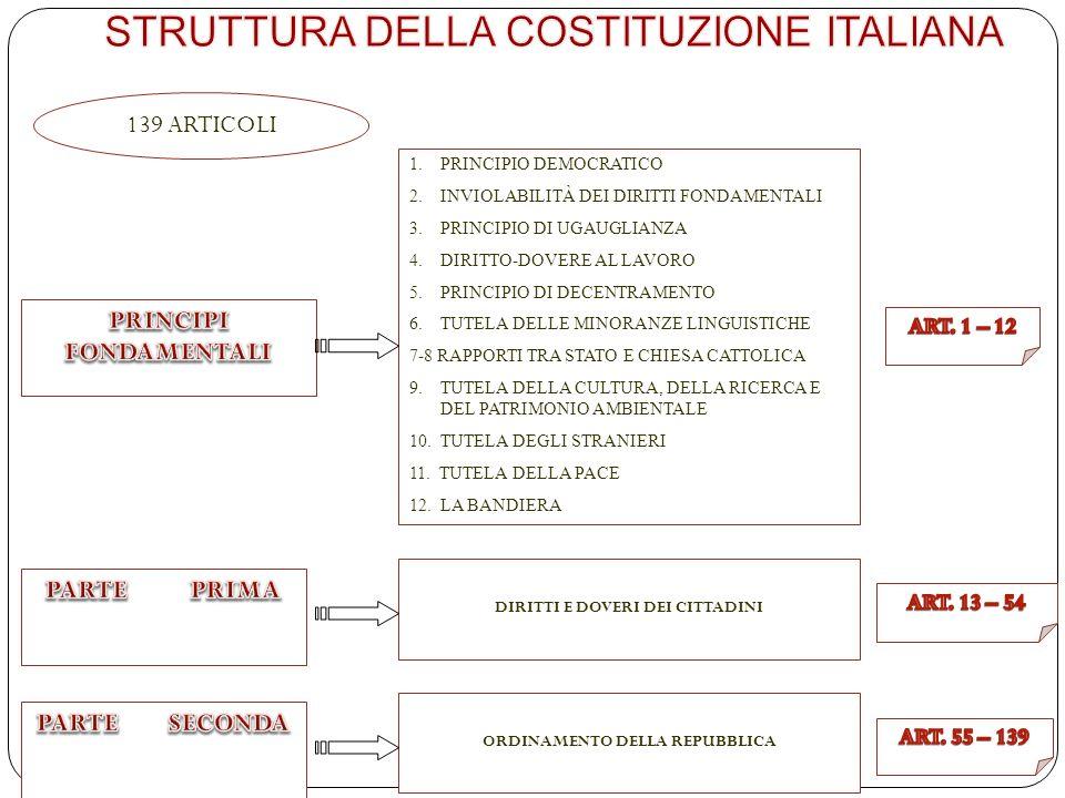 La costituzione italiana ppt video online scaricare for Struttura politica italiana