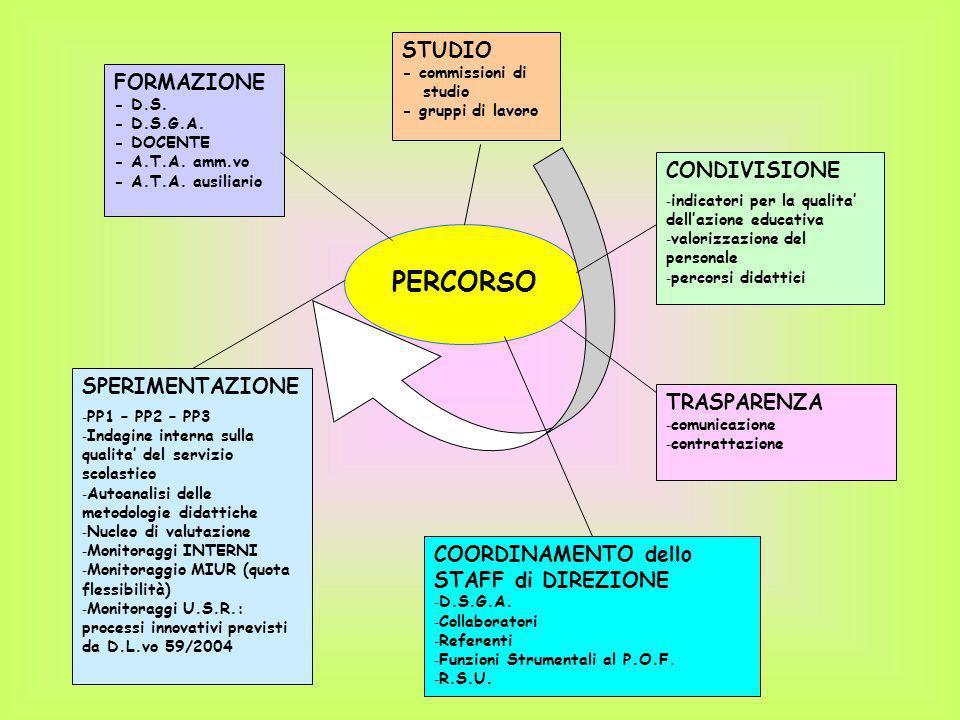 PERCORSO STUDIO FORMAZIONE CONDIVISIONE SPERIMENTAZIONE TRASPARENZA