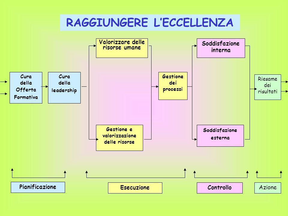 RAGGIUNGERE L'ECCELLENZA