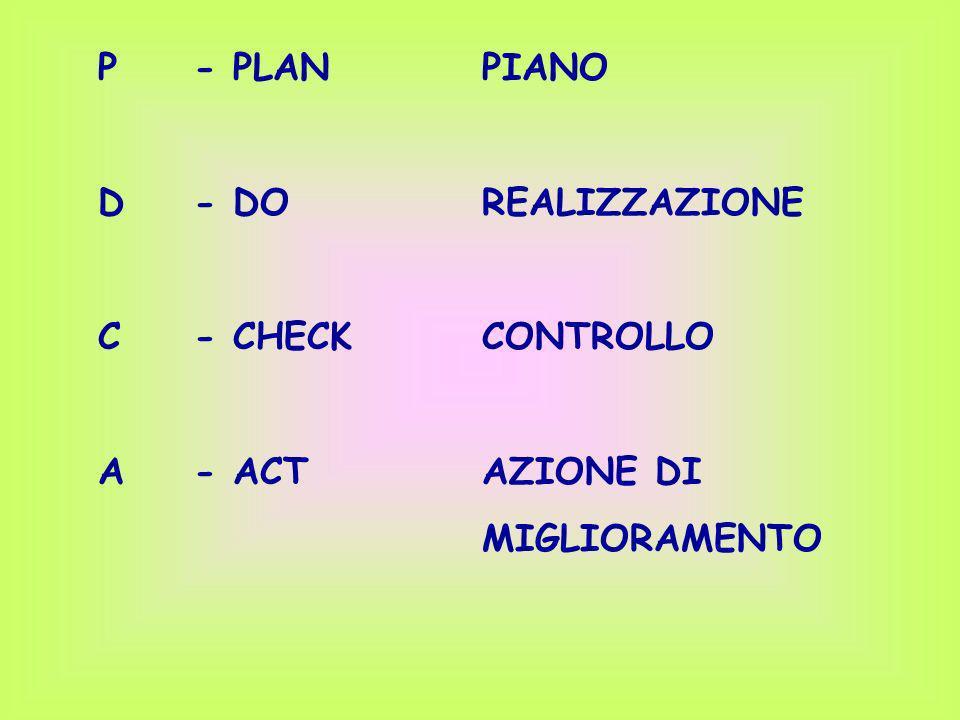 P - PLAN PIANO D - DO REALIZZAZIONE C - CHECK CONTROLLO A - ACT AZIONE DI MIGLIORAMENTO