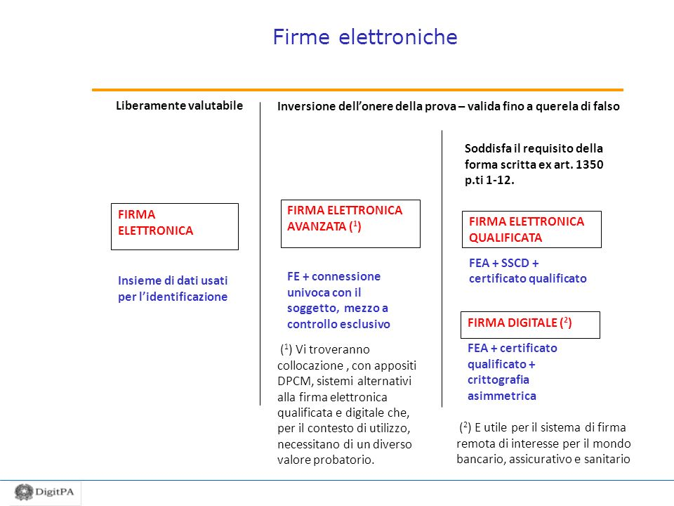 Firme elettroniche Liberamente valutabile