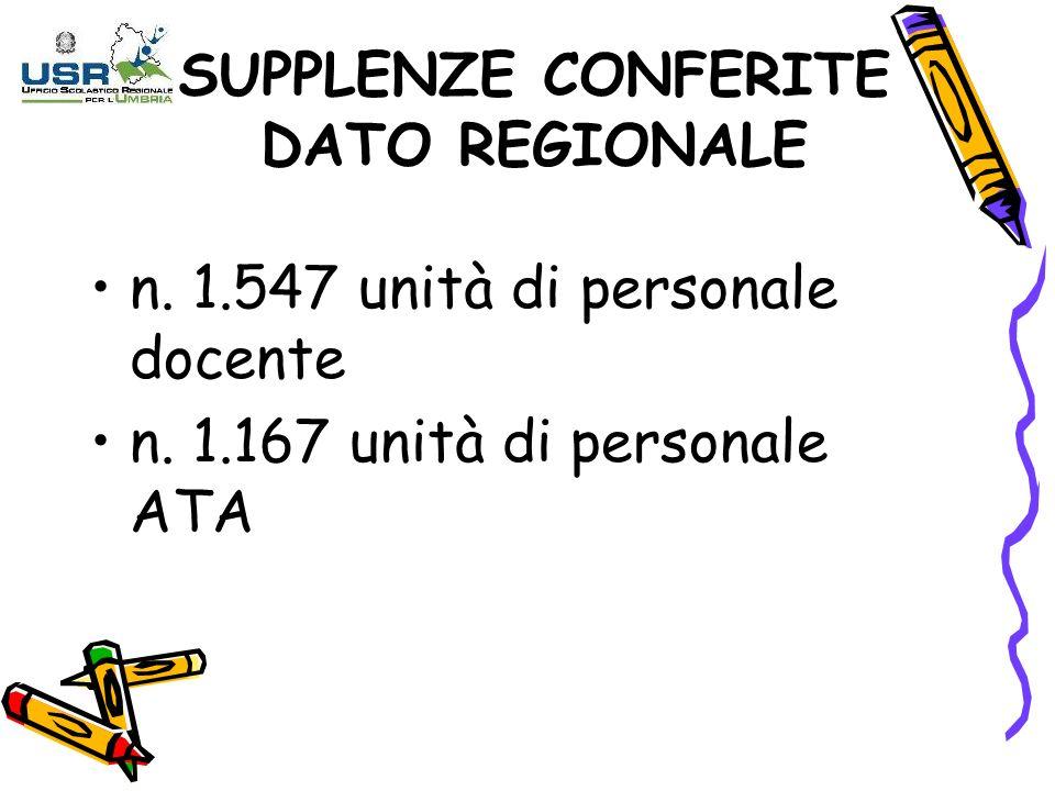 SUPPLENZE CONFERITE DATO REGIONALE