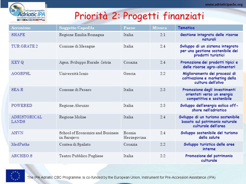Priorità 2: Progetti finanziati