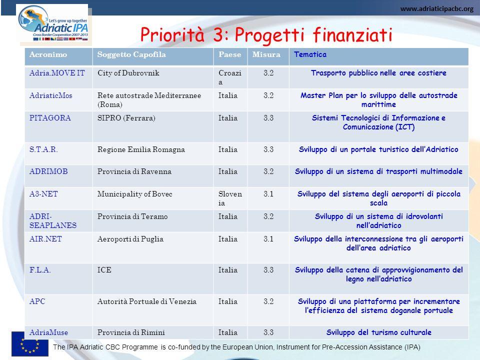 Priorità 3: Progetti finanziati
