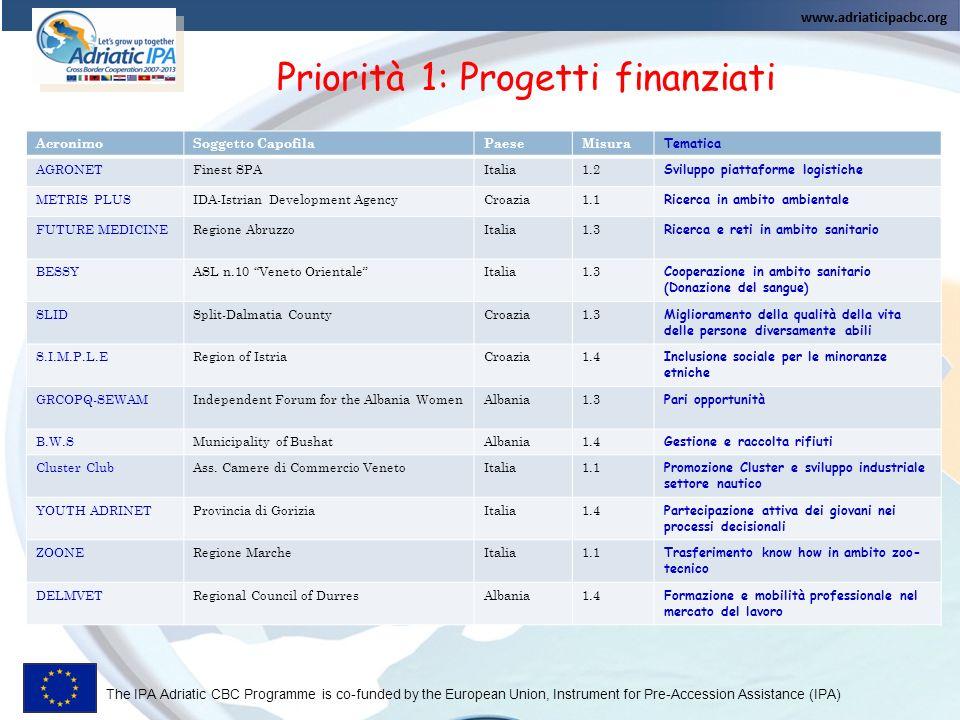 Priorità 1: Progetti finanziati