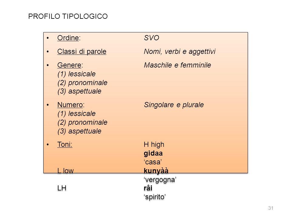 PROFILO TIPOLOGICO Ordine: SVO. Classi di parole Nomi, verbi e aggettivi. Genere: Maschile e femminile.