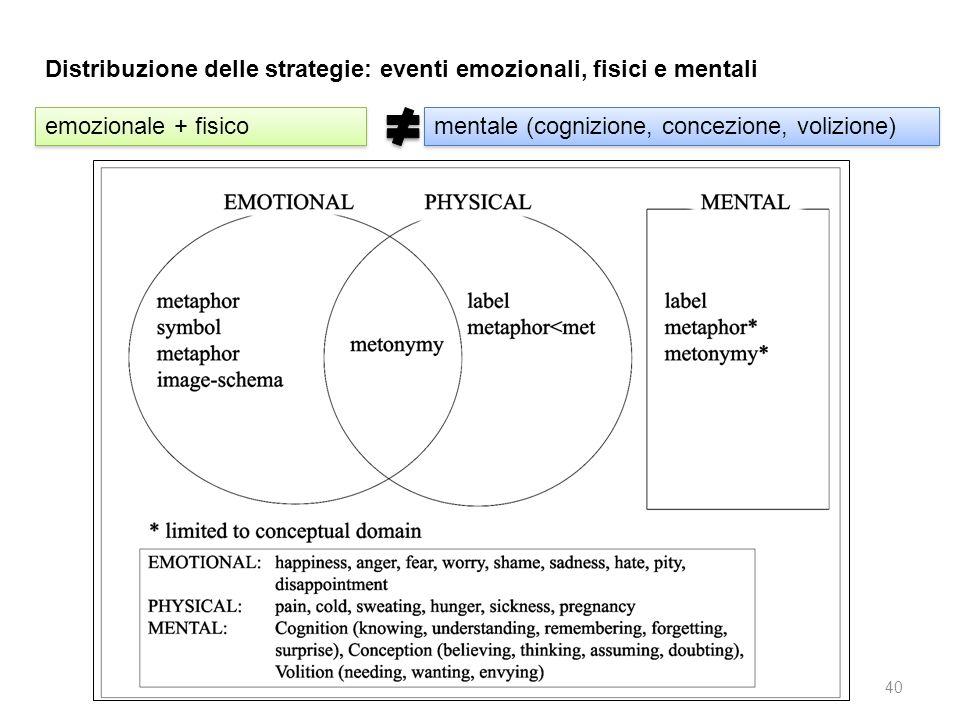 Distribuzione delle strategie: eventi emozionali, fisici e mentali