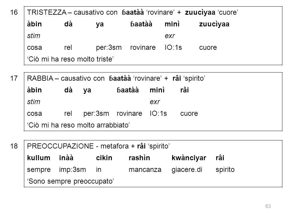 16 TRISTEZZA – causativo con ɓaatàà 'rovinare' + zuucìyaa 'cuore' àbin. dà. ya. ɓaatàà. minì.