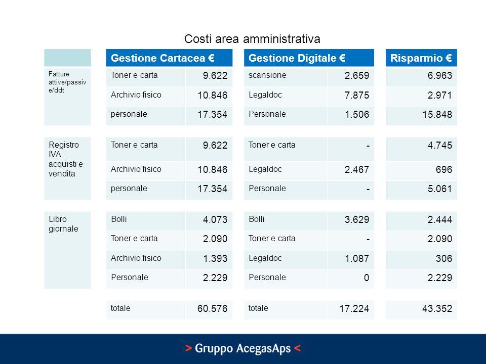 Costi area amministrativa
