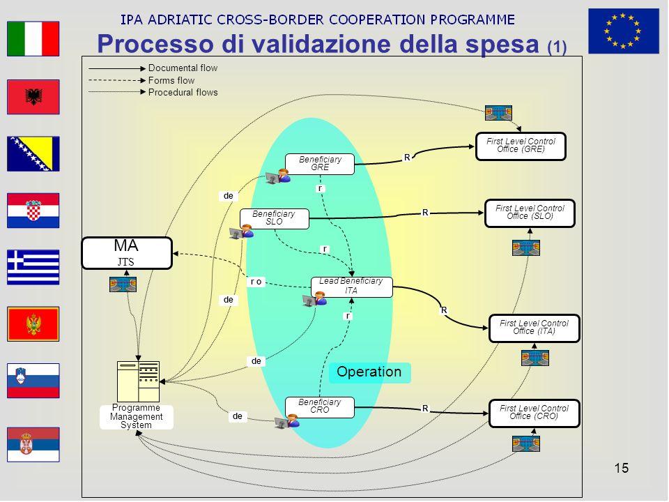 Processo di validazione della spesa (1)