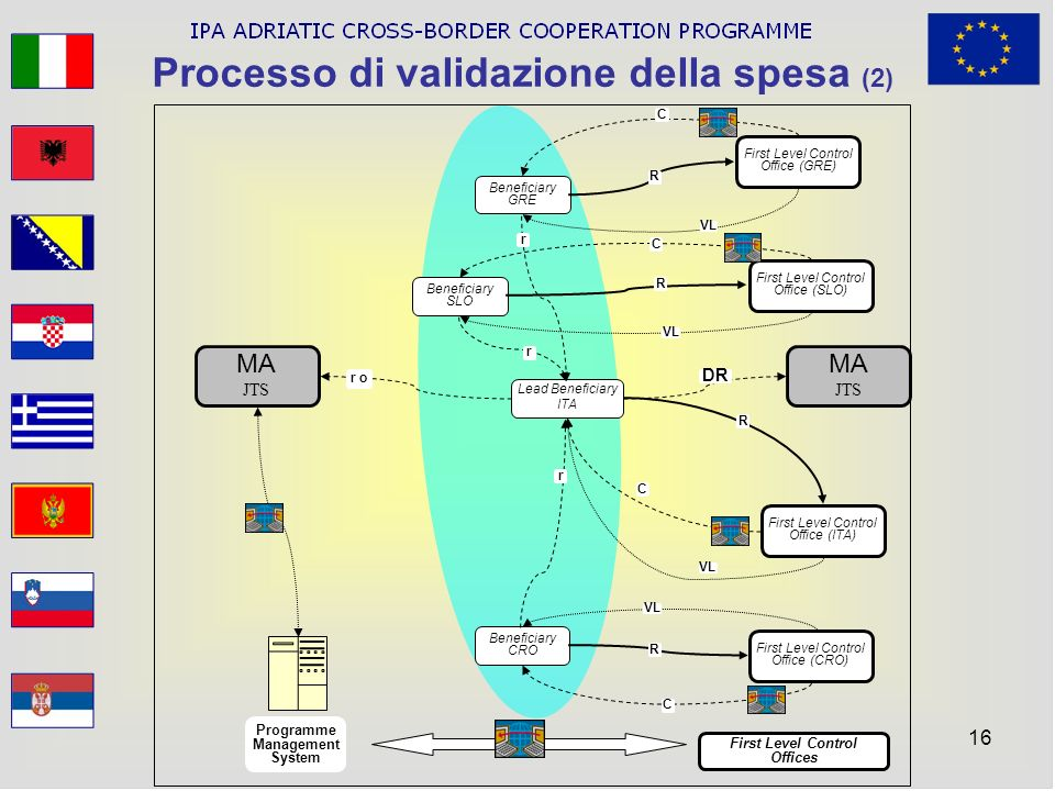 Processo di validazione della spesa (2)