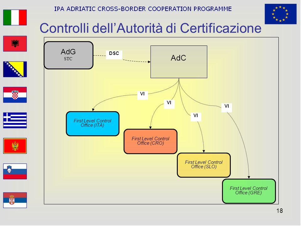 Controlli dell'Autorità di Certificazione
