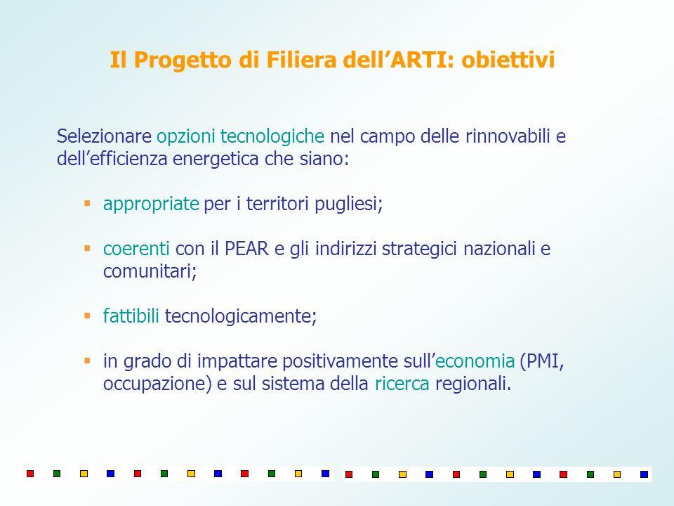 Il Progetto di Filiera dell'ARTI: obiettivi