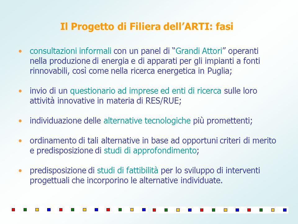 Il Progetto di Filiera dell'ARTI: fasi