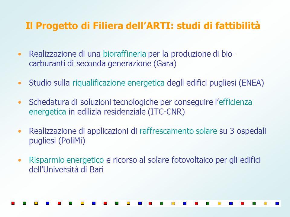 Il Progetto di Filiera dell'ARTI: studi di fattibilità