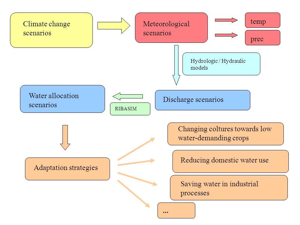 Climate change scenarios Meteorological scenarios temp