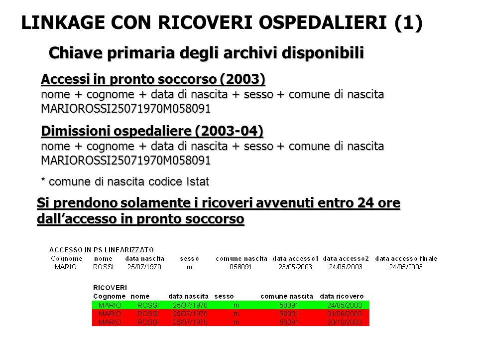 LINKAGE CON RICOVERI OSPEDALIERI (1)