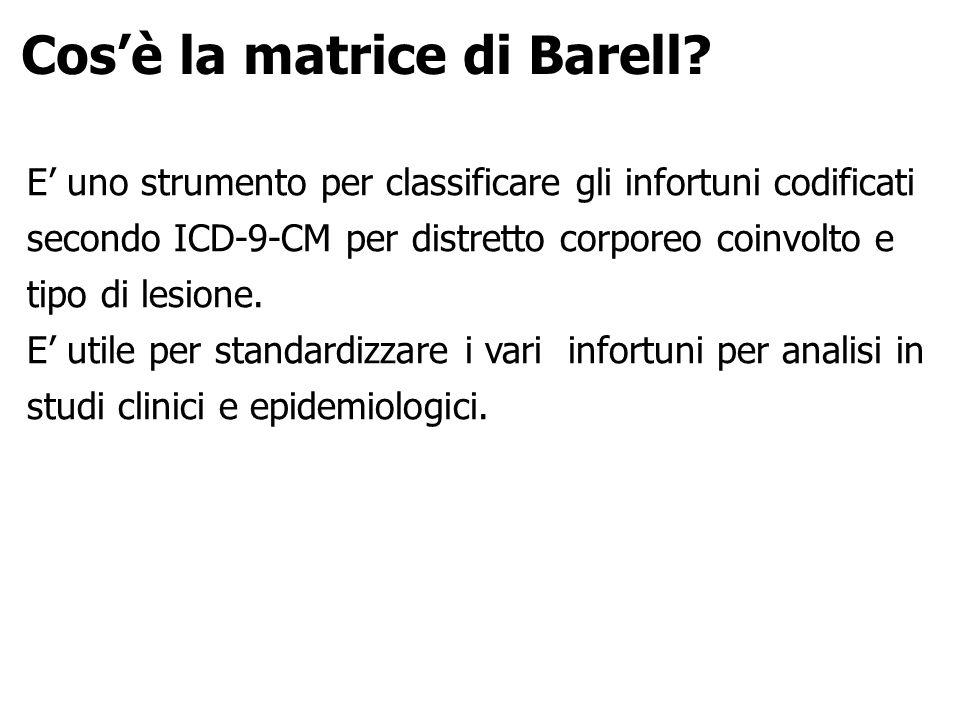 Cos'è la matrice di Barell