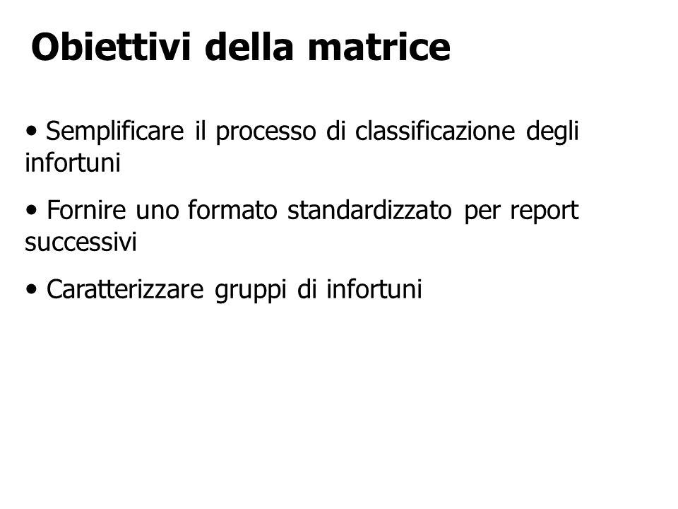 Obiettivi della matrice