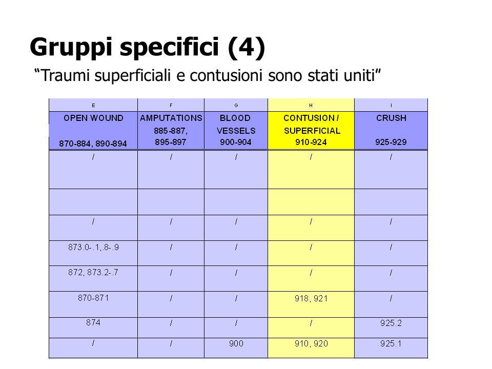 Gruppi specifici (4) Traumi superficiali e contusioni sono stati uniti