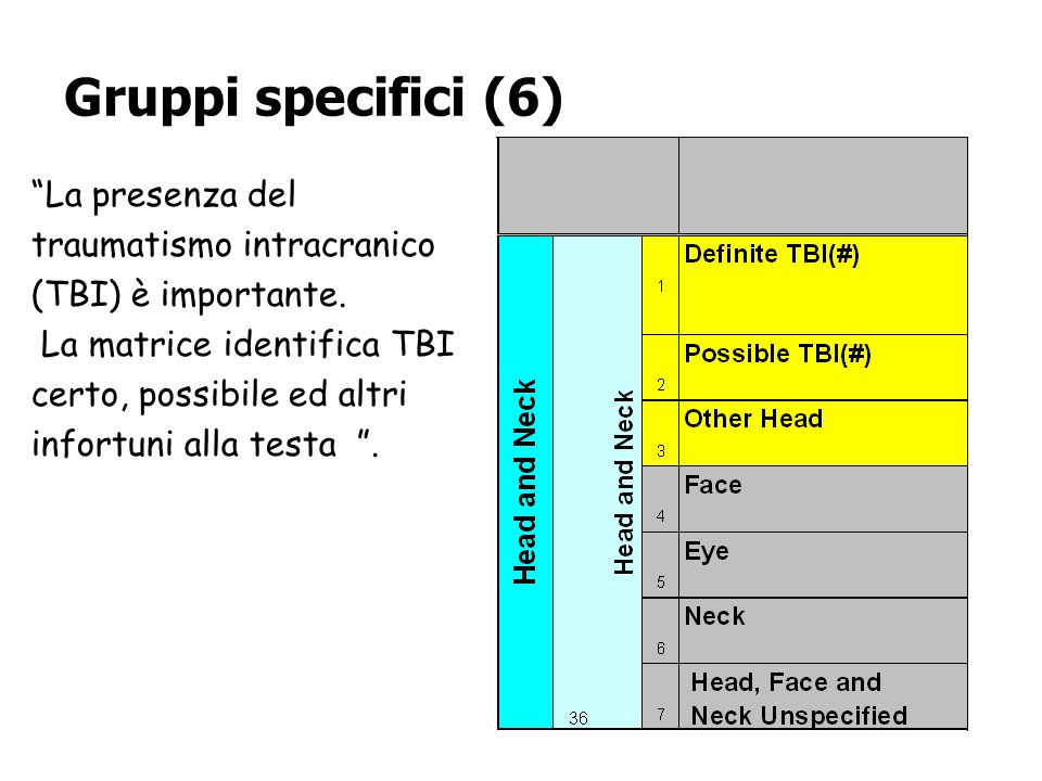 Gruppi specifici (6) La presenza del traumatismo intracranico (TBI) è importante.