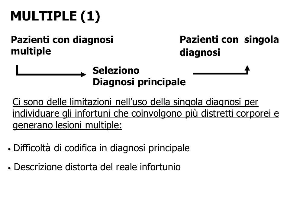 MULTIPLE (1) Pazienti con singola Pazienti con diagnosi multiple