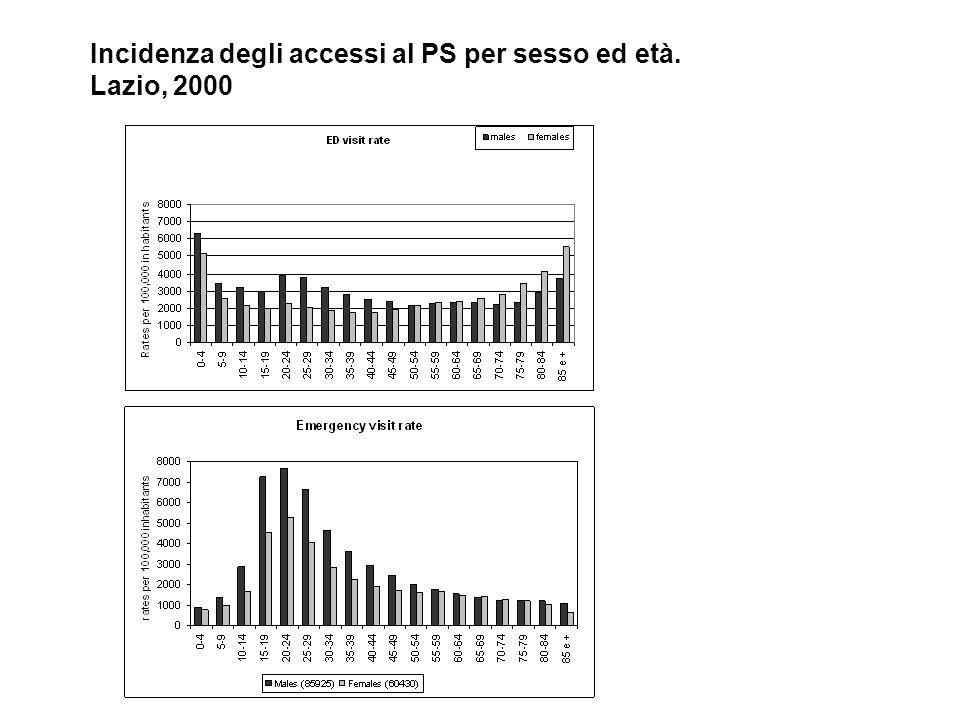 Incidenza degli accessi al PS per sesso ed età. Lazio, 2000
