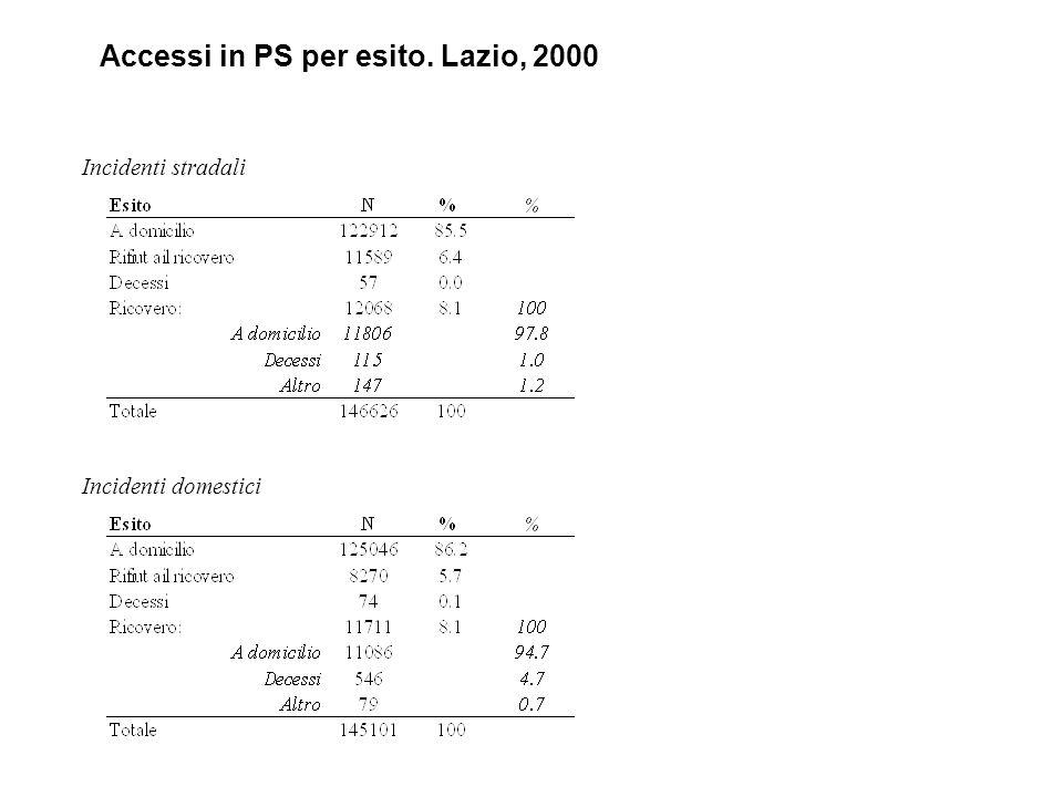 Accessi in PS per esito. Lazio, 2000