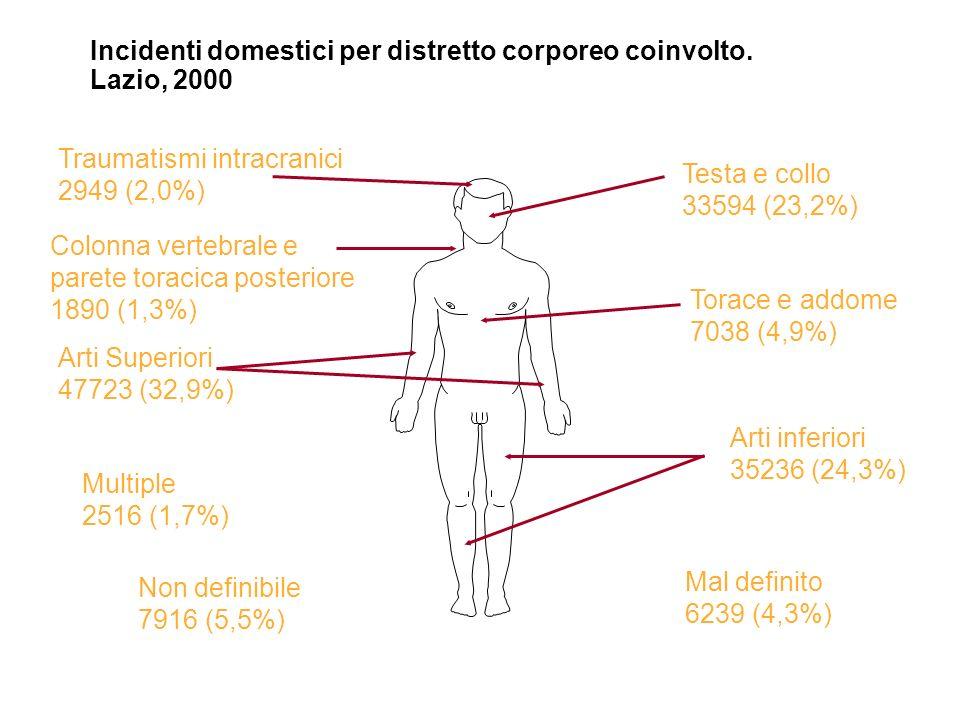 Incidenti domestici per distretto corporeo coinvolto. Lazio, 2000