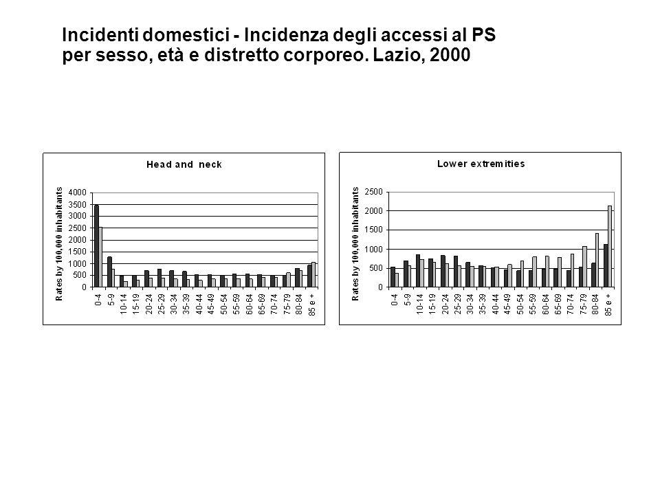Incidenti domestici - Incidenza degli accessi al PS per sesso, età e distretto corporeo. Lazio, 2000