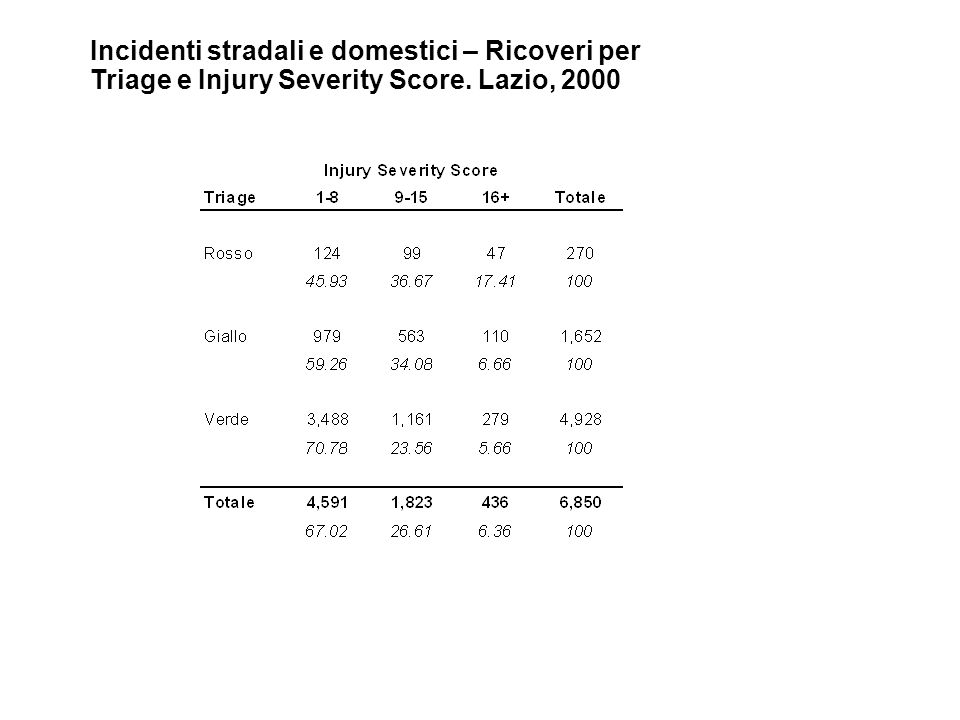 Incidenti stradali e domestici – Ricoveri per Triage e Injury Severity Score. Lazio, 2000