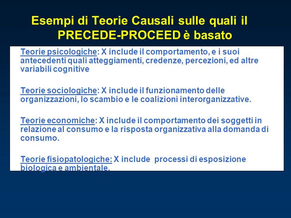 Esempi di Teorie Causali sulle quali il PRECEDE-PROCEED è basato