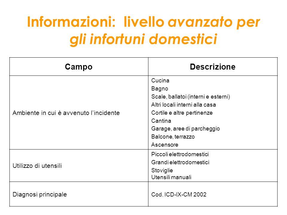 Informazioni: livello avanzato per gli infortuni domestici