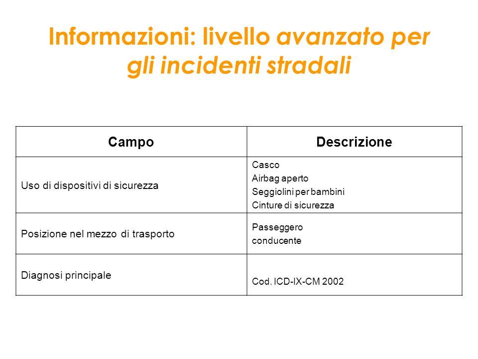 Informazioni: livello avanzato per gli incidenti stradali