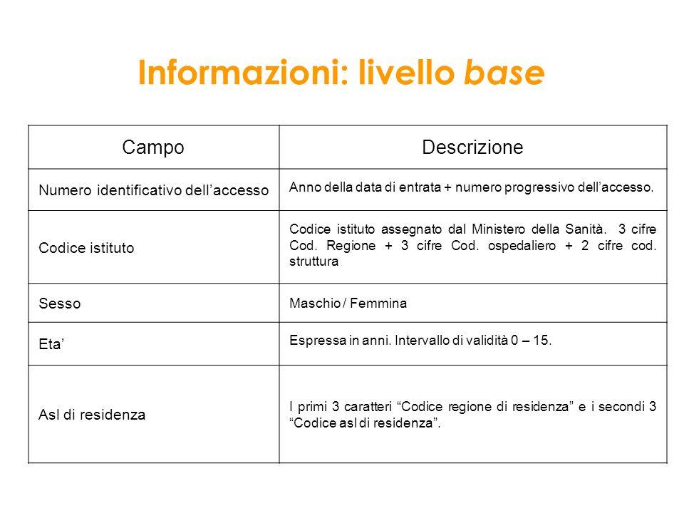 Informazioni: livello base