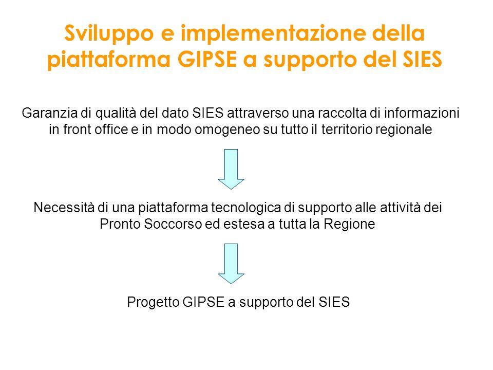 Sviluppo e implementazione della piattaforma GIPSE a supporto del SIES
