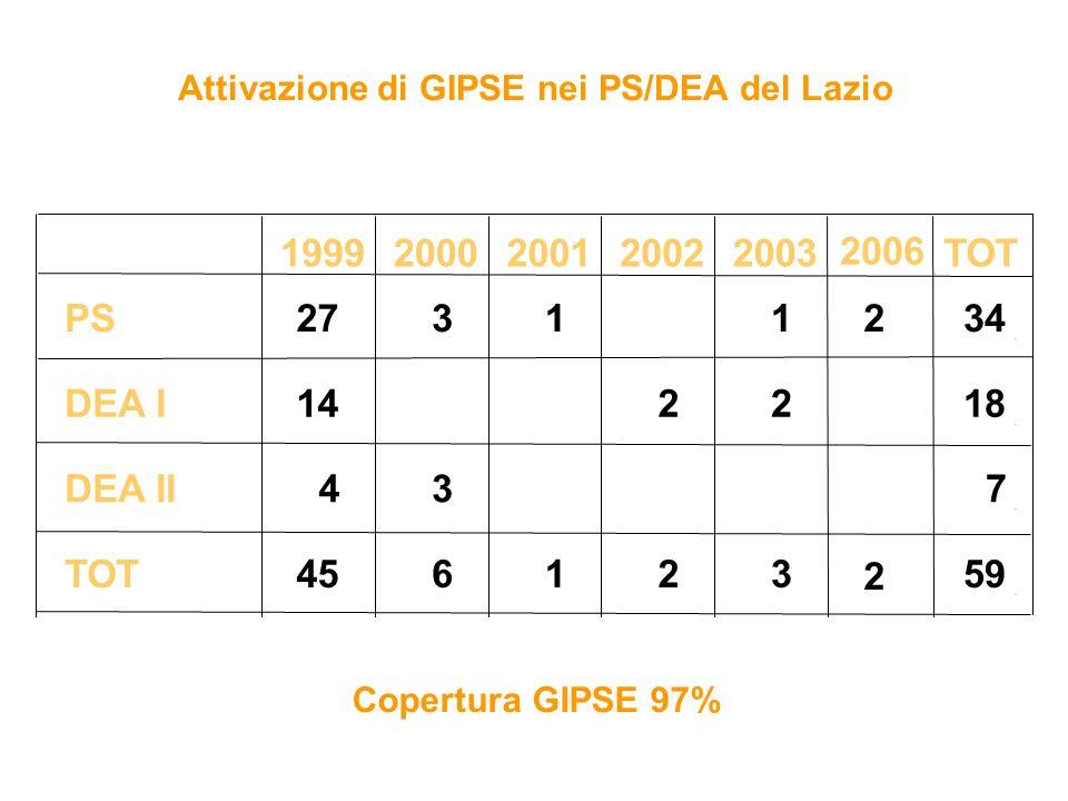 Attivazione di GIPSE nei PS/DEA del Lazio