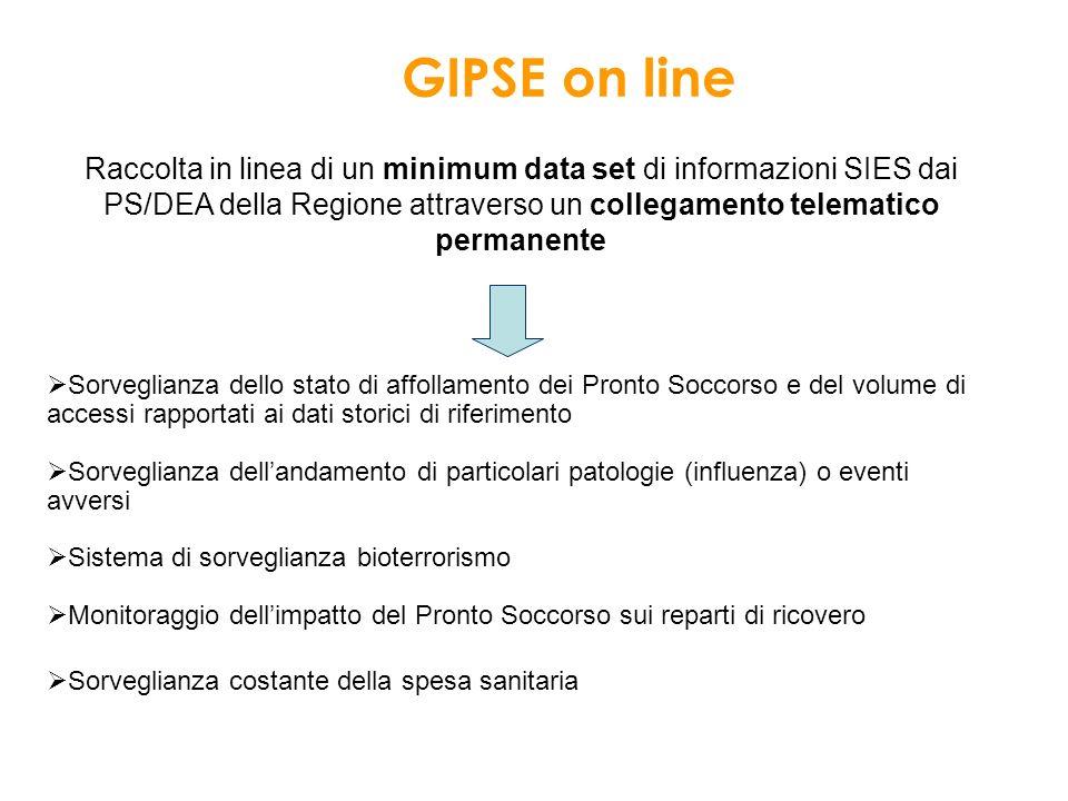 GIPSE on line Raccolta in linea di un minimum data set di informazioni SIES dai PS/DEA della Regione attraverso un collegamento telematico permanente.
