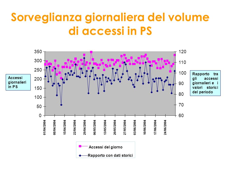 Sorveglianza giornaliera del volume di accessi in PS