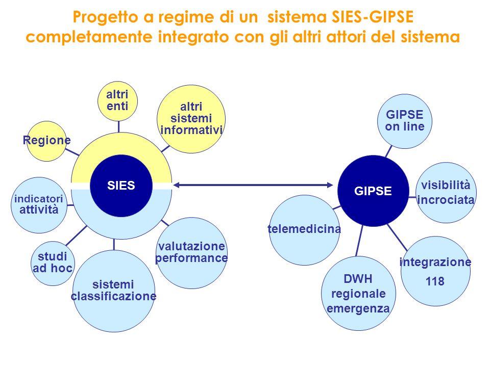 Progetto a regime di un sistema SIES-GIPSE completamente integrato con gli altri attori del sistema
