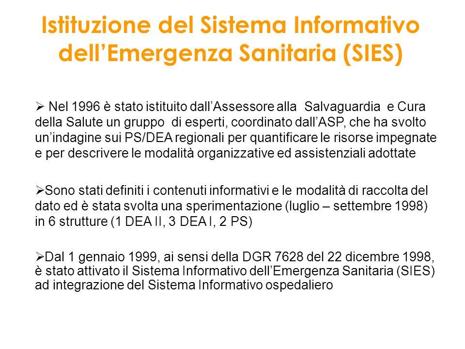 Istituzione del Sistema Informativo dell'Emergenza Sanitaria (SIES)
