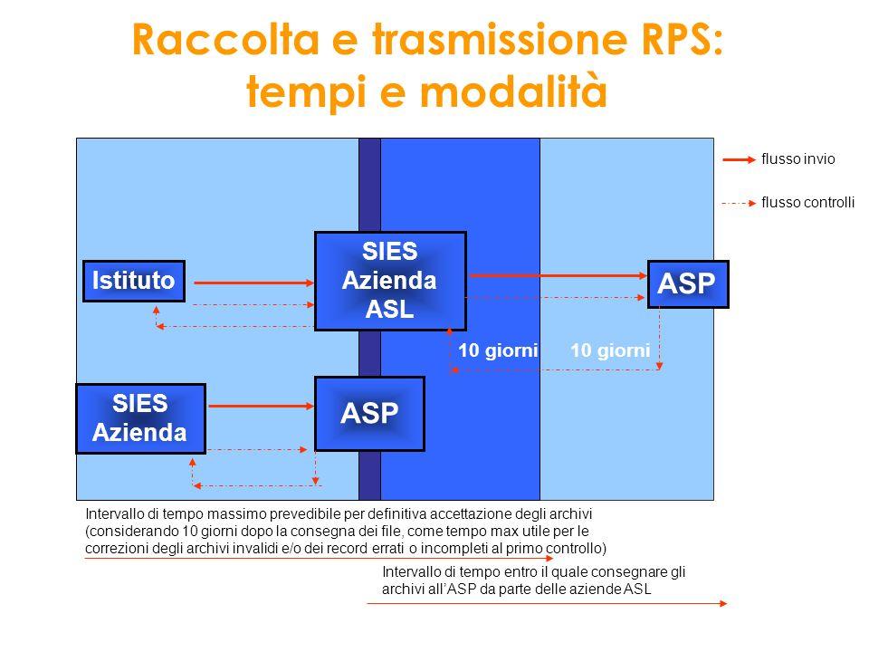 Raccolta e trasmissione RPS: