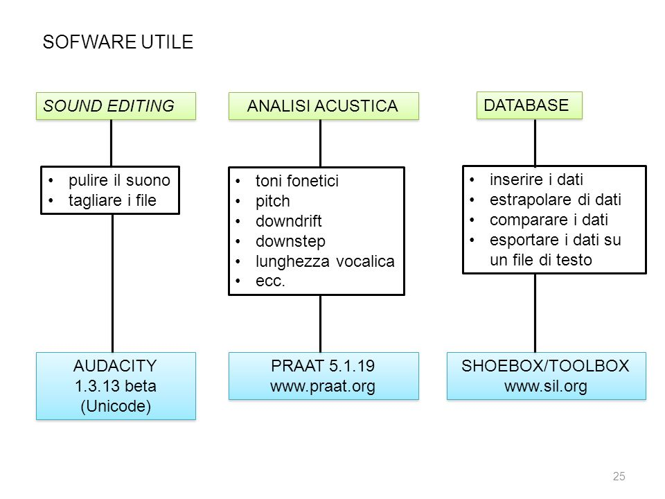 SOFWARE UTILE SOUND EDITING ANALISI ACUSTICA DATABASE pulire il suono