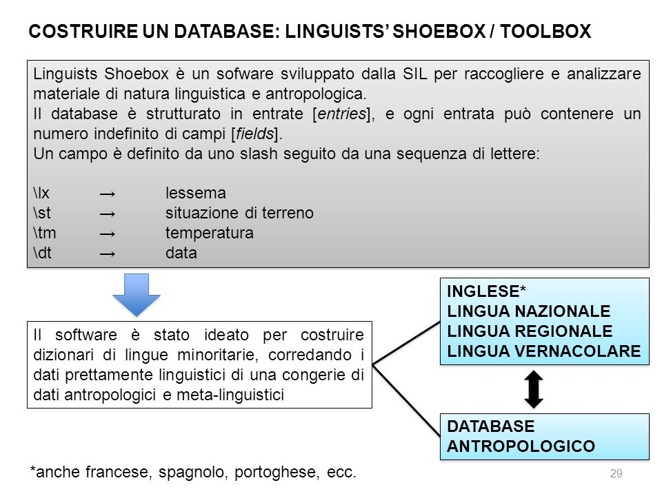 COSTRUIRE UN DATABASE: LINGUISTS' SHOEBOX / TOOLBOX