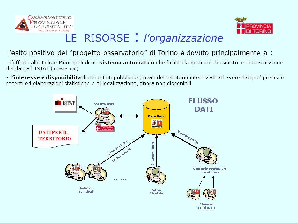LE RISORSE : l'organizzazione