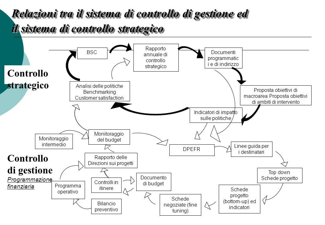 Relazioni tra il sistema di controllo di gestione ed il sistema di controllo strategico