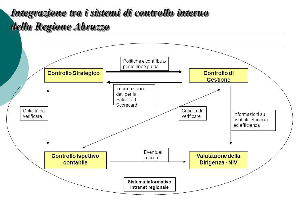 Controllo Ispettivo contabile Valutazione della Dirigenza - NIV