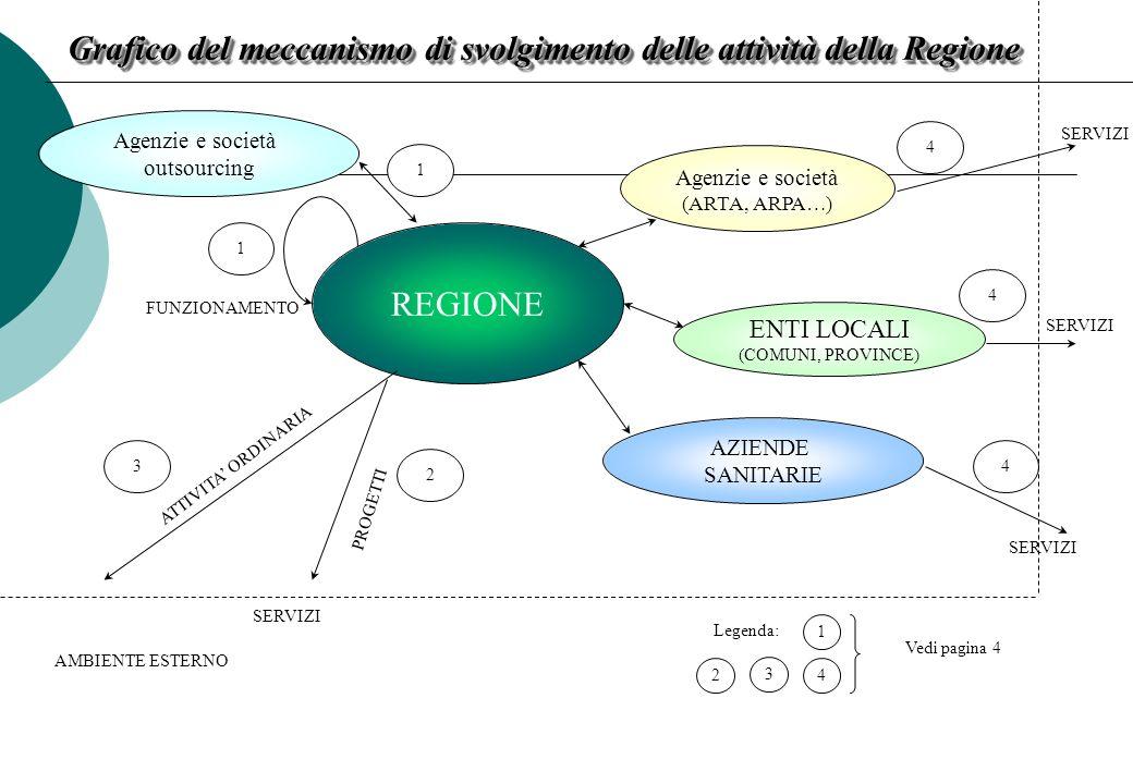 Grafico del meccanismo di svolgimento delle attività della Regione