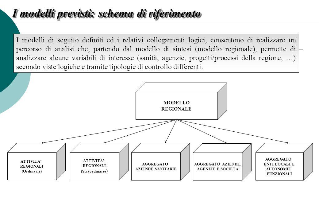 I modelli previsti: schema di riferimento