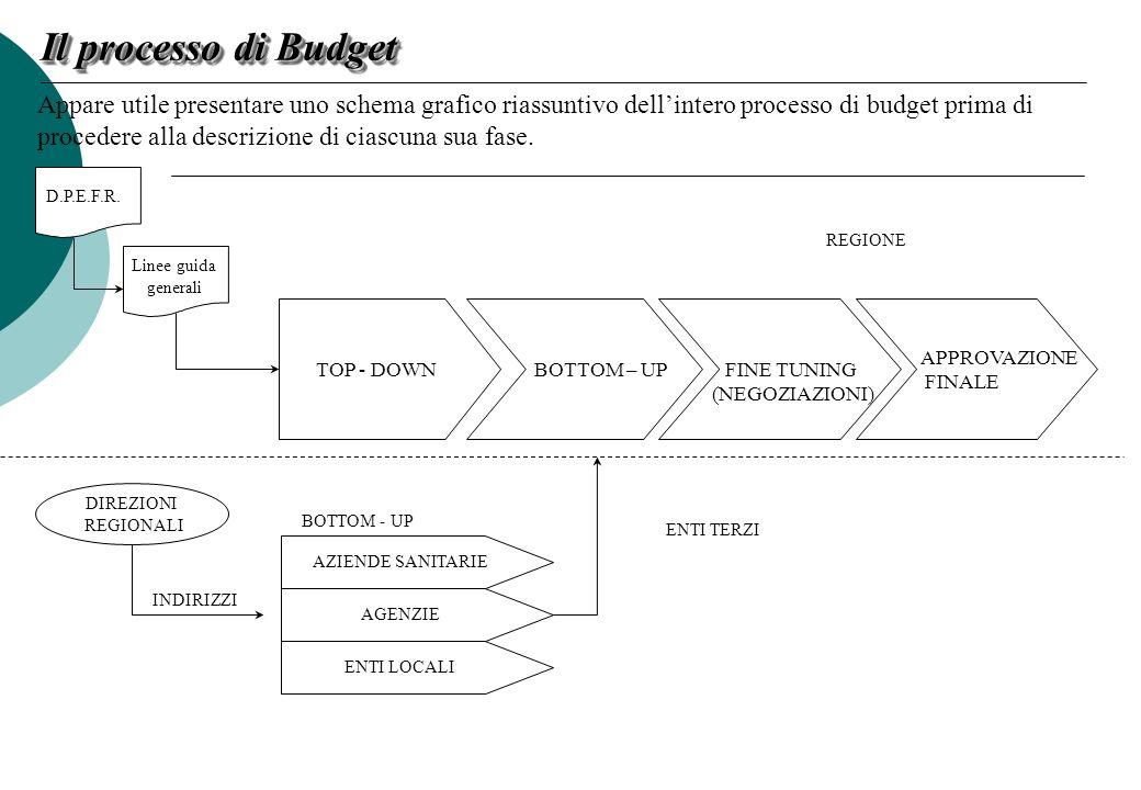 Il processo di Budget Appare utile presentare uno schema grafico riassuntivo dell'intero processo di budget prima di.